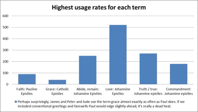 Highest usages per term